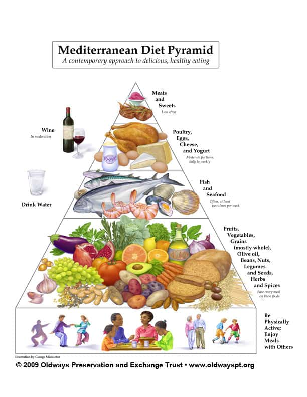The Mediterranean Food Pyramid. Photo credit: Oldways