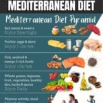 pinable image 1 for what to eat on the Mediterranean diet