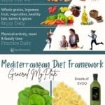pinnable image 2 for what to eat on the Mediterranean diet